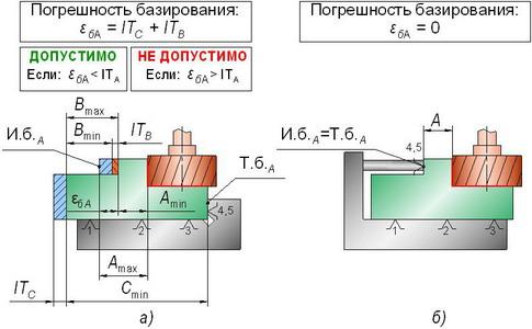 Так на рисунке 4.2 показаны два варианта назначения схемы базирования: в... а- погрешность базирования возникает;б...